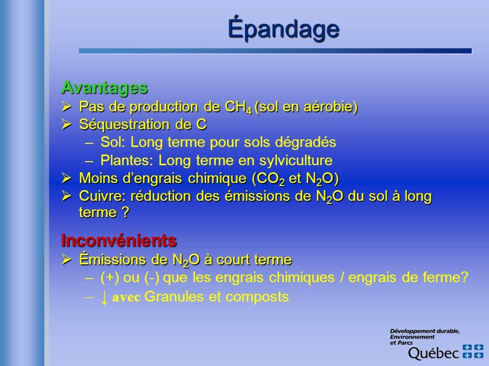 Épandage Avantages Pas de production de CH 4 (sol en aérobie) Pas de production de CH 4 (sol en aérobie) Séquestration de C Séquestration de C –Sol: L