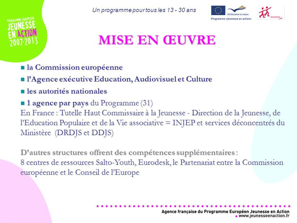 JEUNESSE EN ACTION Un programme de 885 Millions d de lUnion Européenne établi pour 7 ans (2007 - 2013)