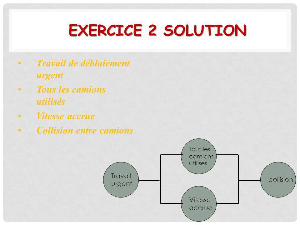 EXERCICE 2 SOLUTION Travail urgent collision Tous les camions utilisés Vitesse accrue Travail de déblaiement urgent Tous les camions utilisés Vitesse