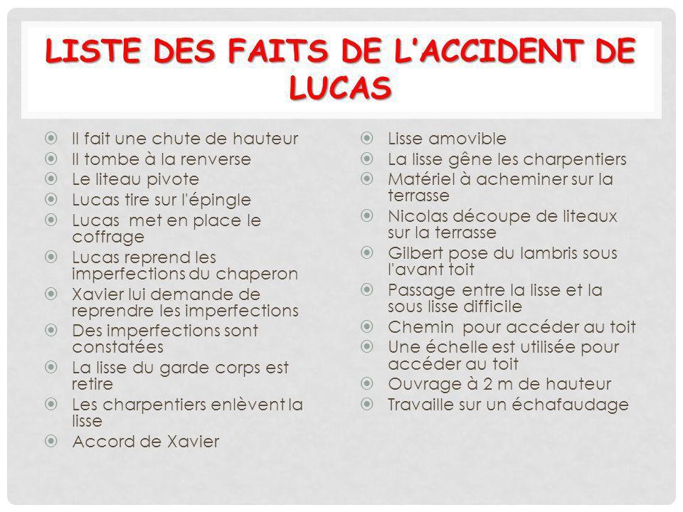 LISTE DES FAITS DE LACCIDENT DE LUCAS Il fait une chute de hauteur Il tombe à la renverse Le liteau pivote Lucas tire sur l'épingle Lucas met en place