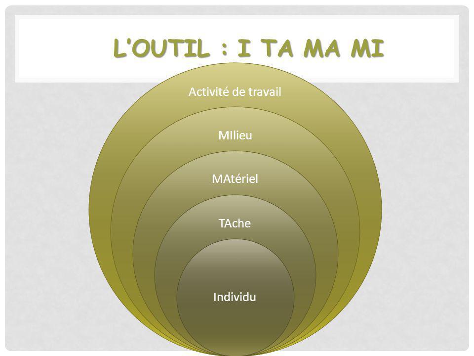 LOUTIL : I TA MA MI Activité de travail MIlieu MAtériel TAche Individu