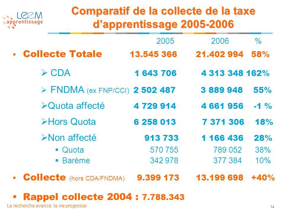 14 La recherche avance, la vie progresse. Comparatif de la collecte de la taxe dapprentissage 2005-2006 2005 2006 % Collecte Totale 13.545 366 21.402