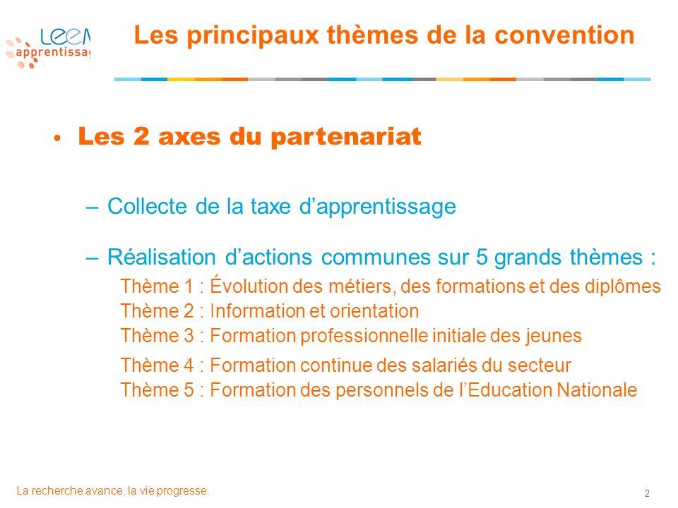 2 La recherche avance, la vie progresse. Les principaux thèmes de la convention Les 2 axes du partenariat –Collecte de la taxe dapprentissage –Réalisa