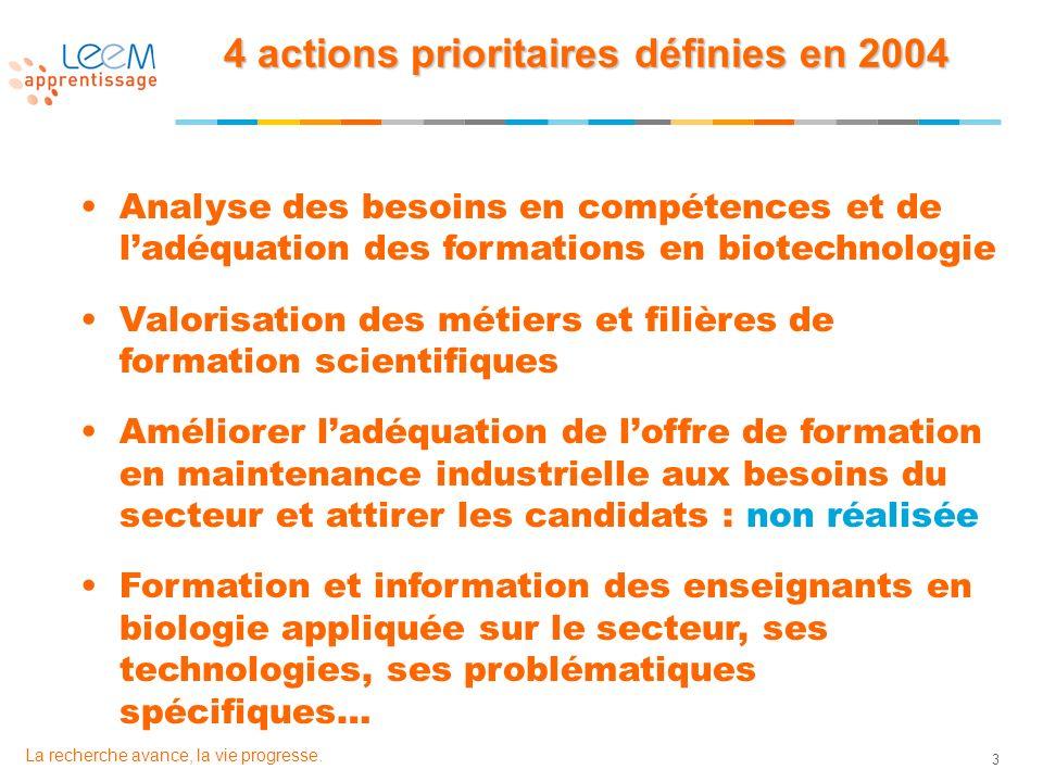 3 La recherche avance, la vie progresse. 4 actions prioritaires définies en 2004 Analyse des besoins en compétences et de ladéquation des formations e