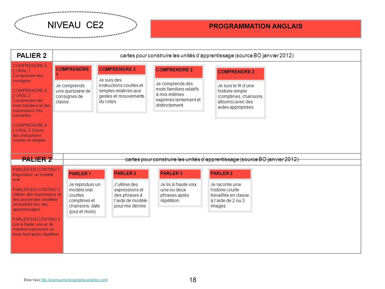 18 PALIER 2 cartes pour construire les unités dapprentissage (source BO janvier 2012) COMPRENDRE À LORAL 1 Comprendre des consignes COMPRENDRE À LORAL