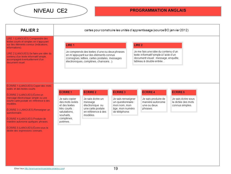19 PALIER 2 cartes pour construire les unités dapprentissage (source BO janvier 2012) LIRE 1 (LANGUES) Comprendre des textes courts et simples en sapp