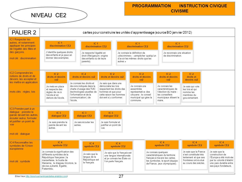 27 PALIER 2 cartes pour construire les unités dapprentissage (source BO janvier 2012) IC1 Respecter les autres, et notamment appliquer les principes d