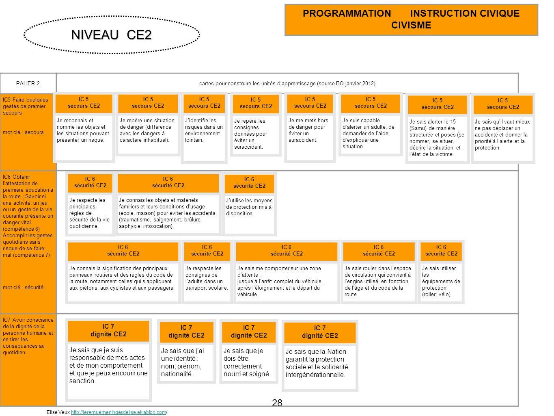 28 PALIER 2cartes pour construire les unités dapprentissage (source BO janvier 2012) IC5 Faire quelques gestes de premier secours mot clé : secours IC