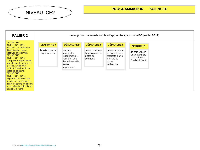 31 PALIER 2 cartes pour construire les unités dapprentissage (source BO janvier 2012) DÉMARCHE INVESTIGATION a Pratiquer une démarche dinvestigation :