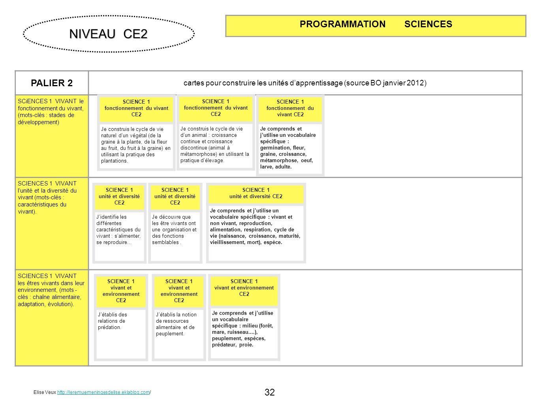 32 PALIER 2 cartes pour construire les unités dapprentissage (source BO janvier 2012) SCiENCES 1 VIVANT le fonctionnement du vivant, (mots-clés : stad