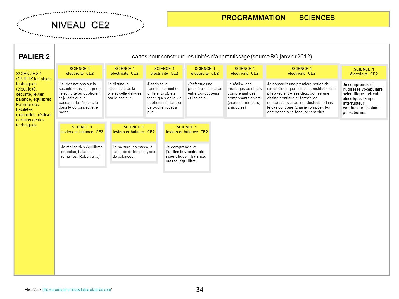 34 PALIER 2 cartes pour construire les unités dapprentissage (source BO janvier 2012) SCIENCES 1 OBJETS les objets techniques (électricité, sécurité,