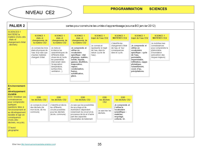 35 PALIER 2 cartes pour construire les unités dapprentissage (source BO janvier 2012) SCIENCES 1 MATIÈRE la matière (mots-clés : états et changement d