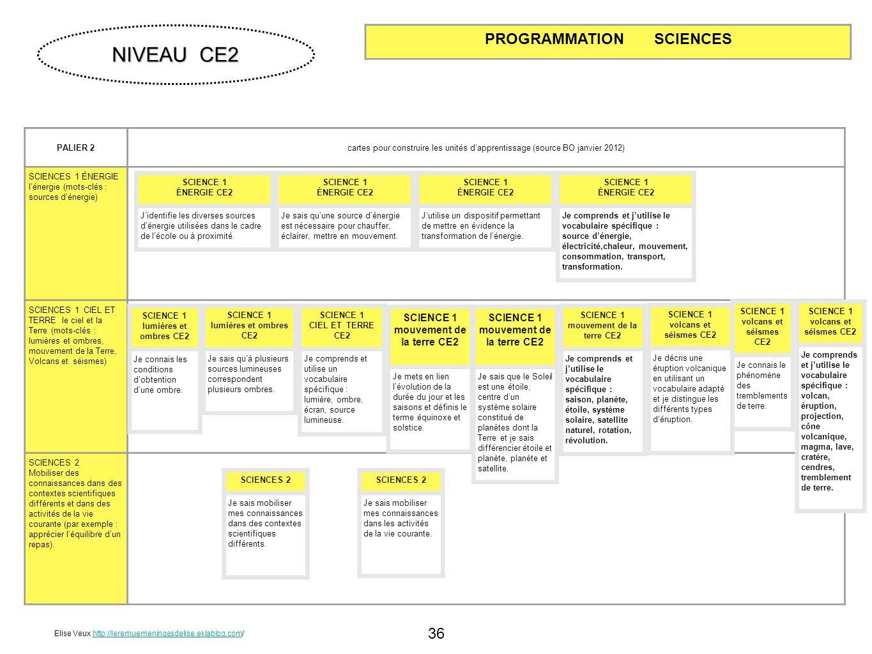 36 PALIER 2cartes pour construire les unités dapprentissage (source BO janvier 2012) SCIENCES 1 ÉNERGIE lénergie (mots-clés : sources dénergie) SCIENC
