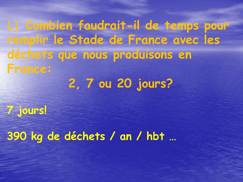 L) Combien faudrait-il de temps pour remplir le Stade de France avec les déchets que nous produisons en France: 2, 7 ou 20 jours? 7 jours! 390 kg de d