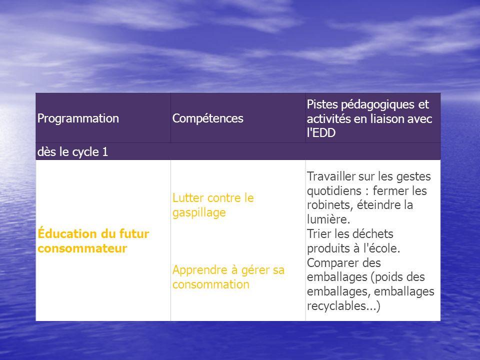 ProgrammationCompétences Pistes pédagogiques et activités en liaison avec l'EDD dès le cycle 1 Éducation du futur consommateur Lutter contre le gaspil