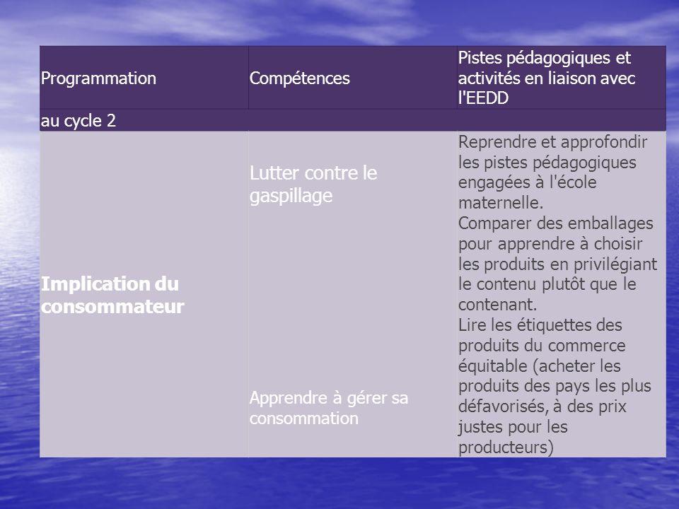 ProgrammationCompétences Pistes pédagogiques et activités en liaison avec l'EEDD au cycle 2 Implication du consommateur Lutter contre le gaspillage Ap
