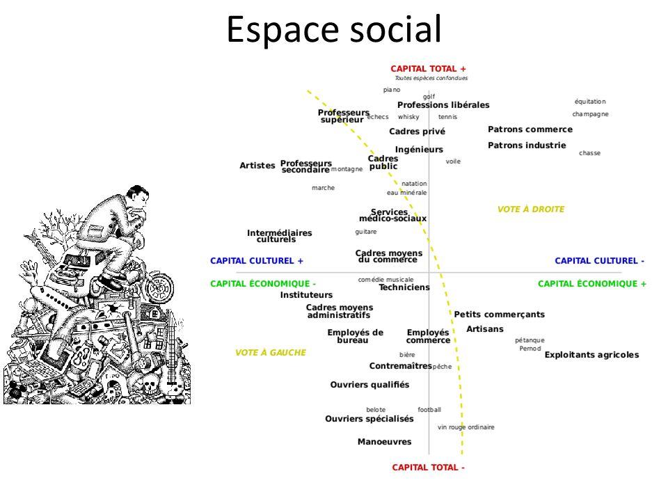 La position des agents dans lespace des classes sociales dépend du volume et de la structure de leur capital Il sagit une double dimension : la dimension verticale, les groupes sociaux selon le volume de capital dont ils disposent.
