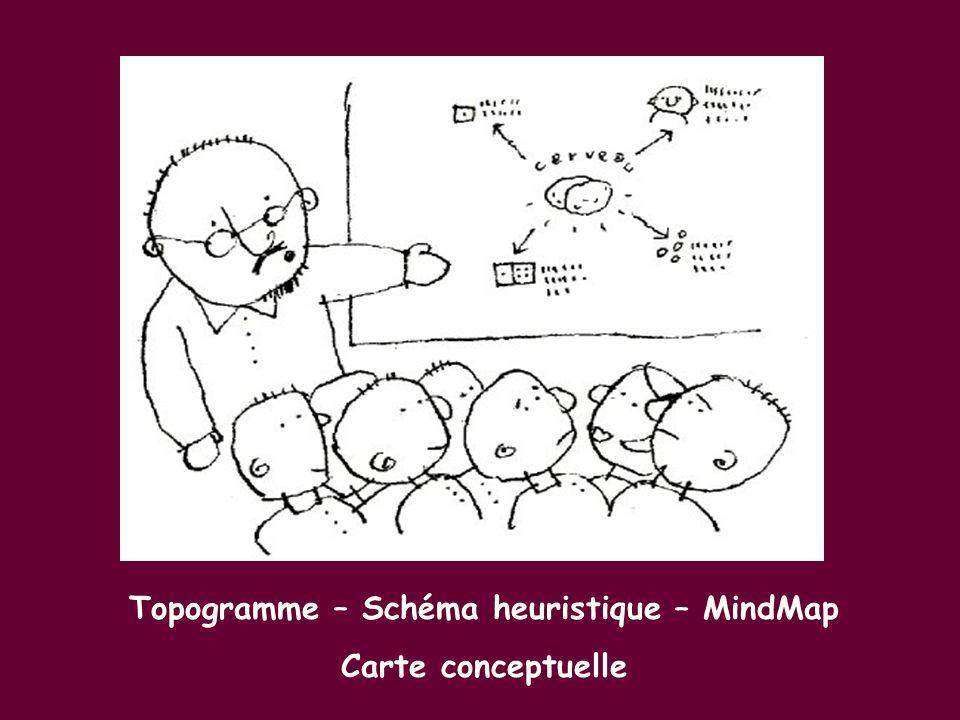 Topogramme – Schéma heuristique – MindMap Carte conceptuelle