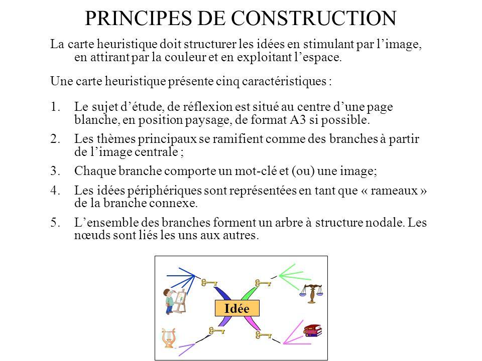PRINCIPES DE CONSTRUCTION La carte heuristique doit structurer les idées en stimulant par limage, en attirant par la couleur et en exploitant lespace.