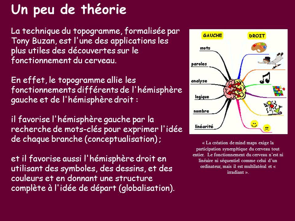 Un peu de théorie La technique du topogramme, formalisée par Tony Buzan, est l'une des applications les plus utiles des découvertes sur le fonctionnem