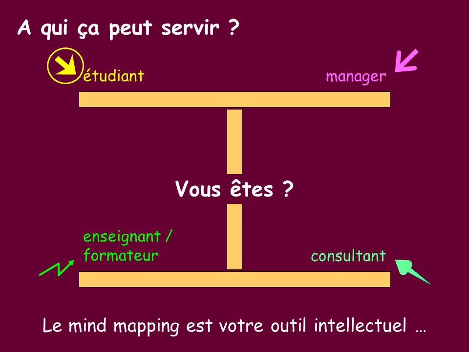 étudiant manager enseignant / formateur consultant Vous êtes ? Le mind mapping est votre outil intellectuel … A qui ça peut servir ?