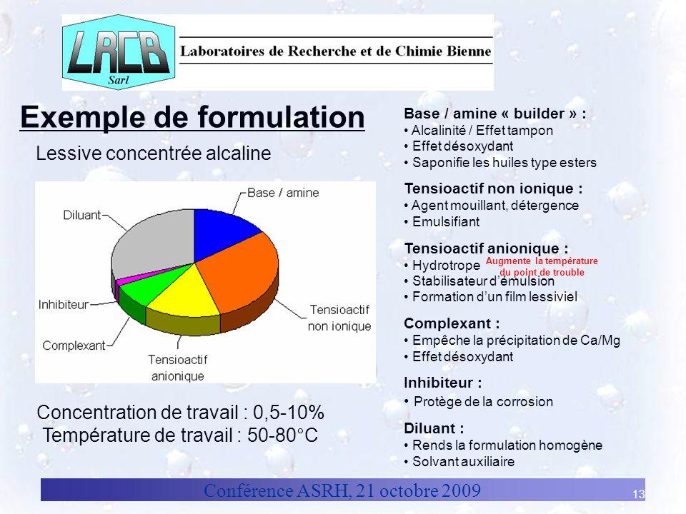 Conférence ASRH, 21 octobre 2009 13 Exemple de formulation Lessive concentrée alcaline Base / amine « builder » : Alcalinité / Effet tampon Effet déso