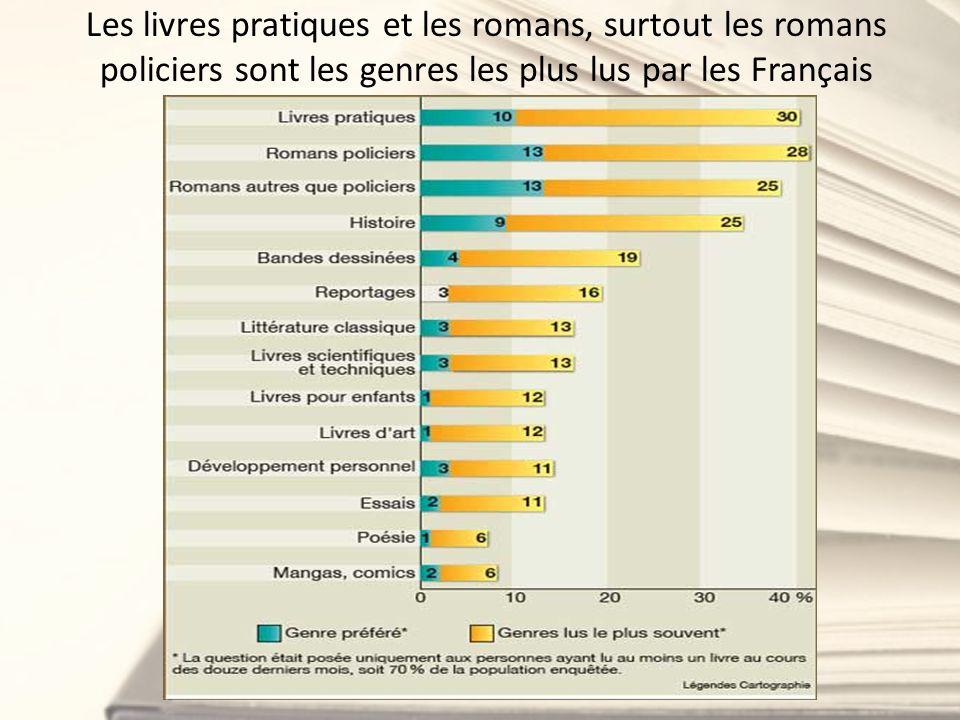 Les livres pratiques et les romans, surtout les romans policiers sont les genres les plus lus par les Français