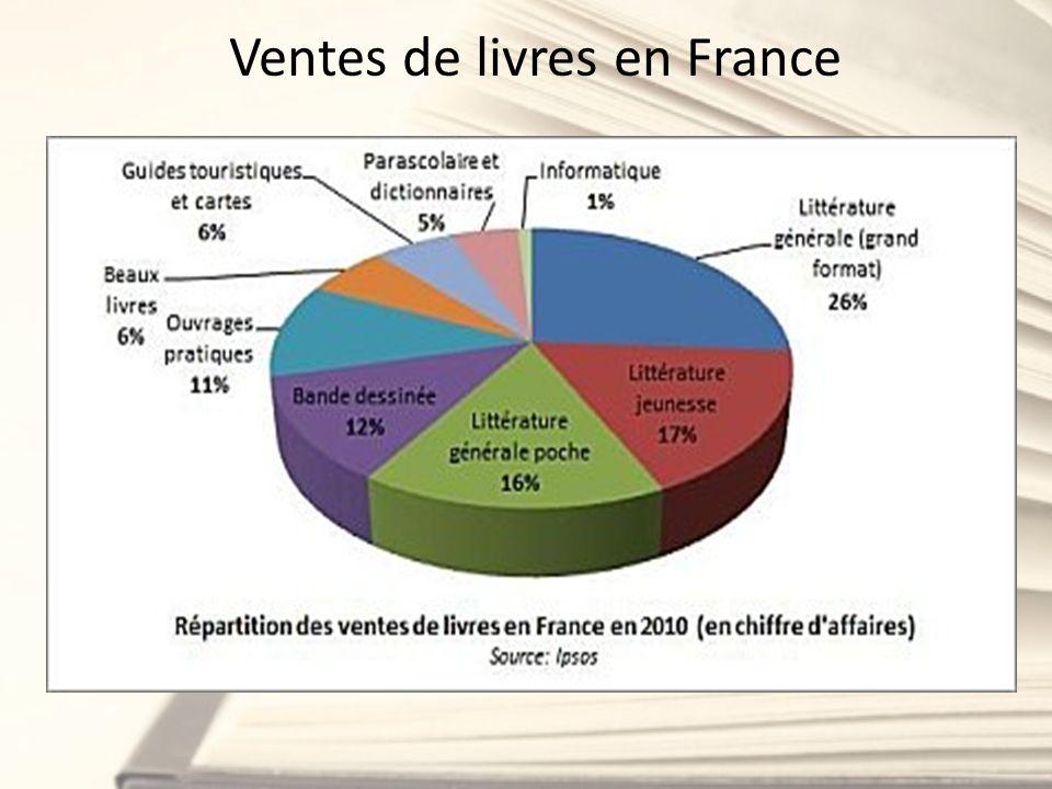 Ventes de livres en France