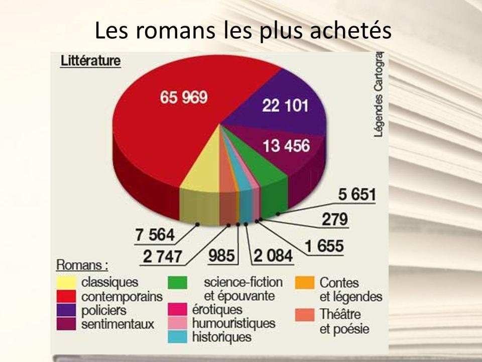 Les romans les plus achetés