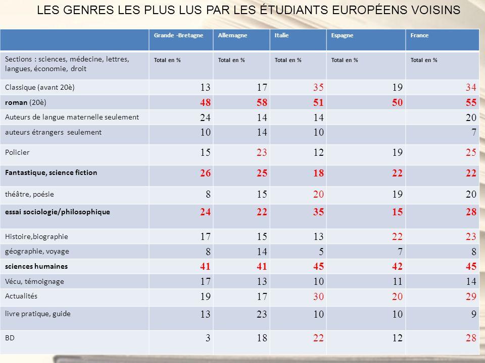 Grande -BretagneAllemagneItalieEspagneFrance Sections : sciences, médecine, lettres, langues, économie, droit Total en % Classique (avant 20è) 1317351