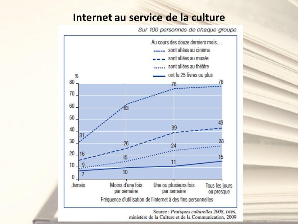 Internet au service de la culture