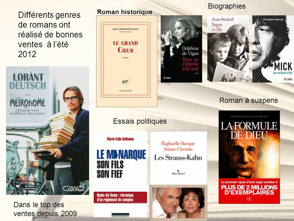 Différents genres de romans ont réalisé de bonnes ventes à lété 2012 Roman historique Biographies Essais politiques Roman à suspens Dans le top des ve