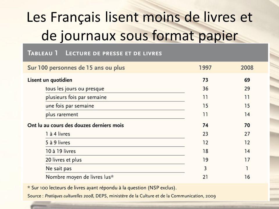 Les Français lisent moins de livres et de journaux sous format papier