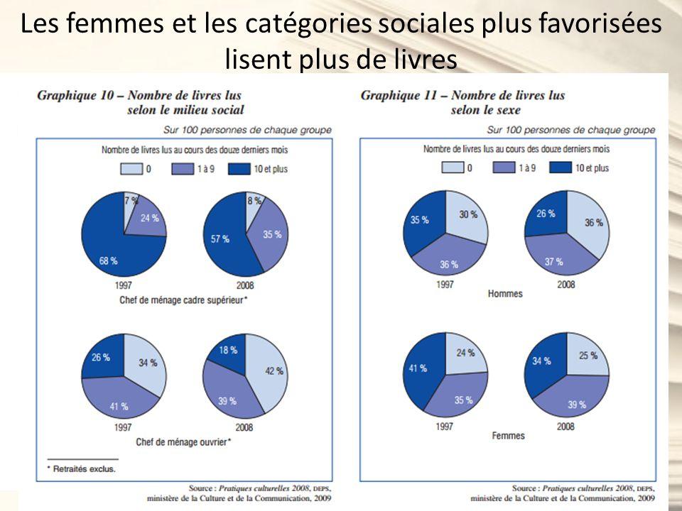Comment les Français choisissent-ils leurs livres ? Quels facteurs sont déterminants?
