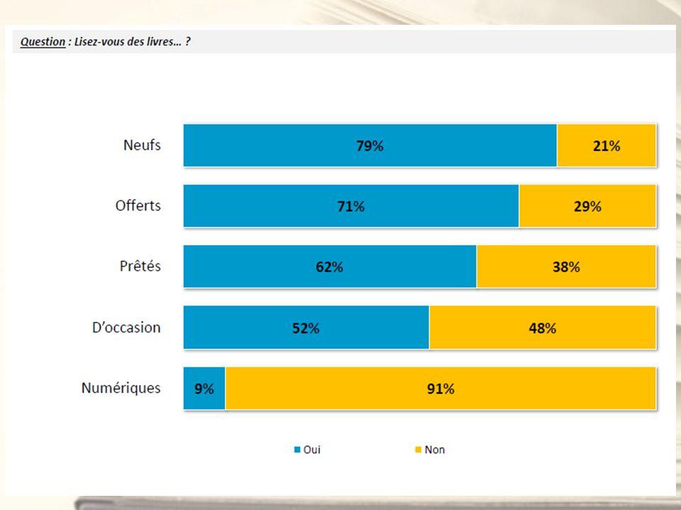 L eBook est sur la bonne voie… Mais l été 2012 na pas encore été celui de la percée des liseuses en France