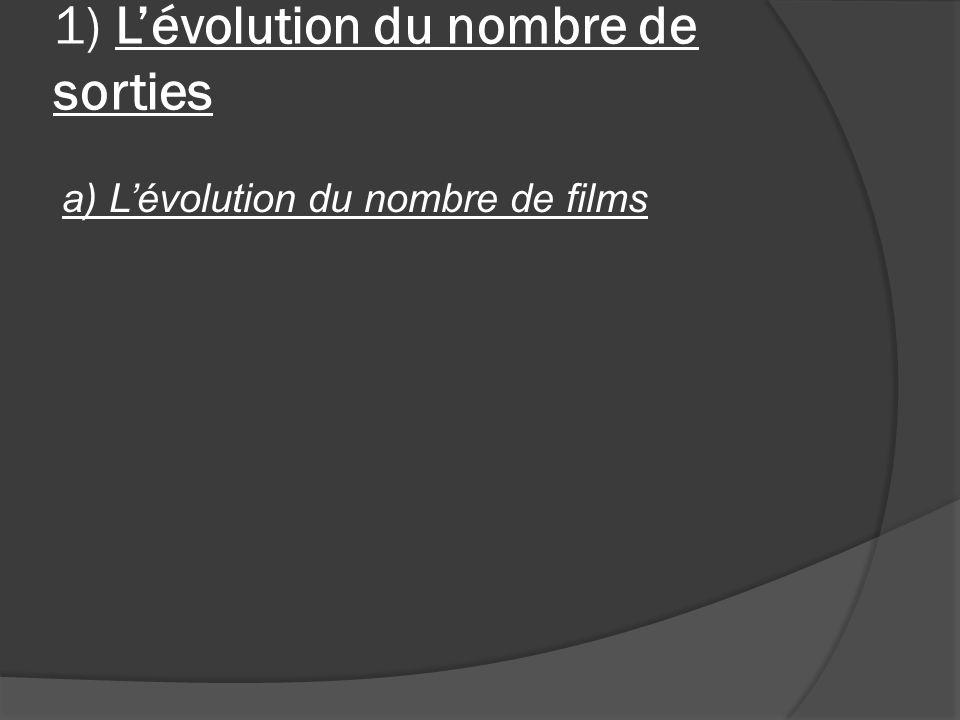 1) Lévolution du nombre de sorties a) Lévolution du nombre de films