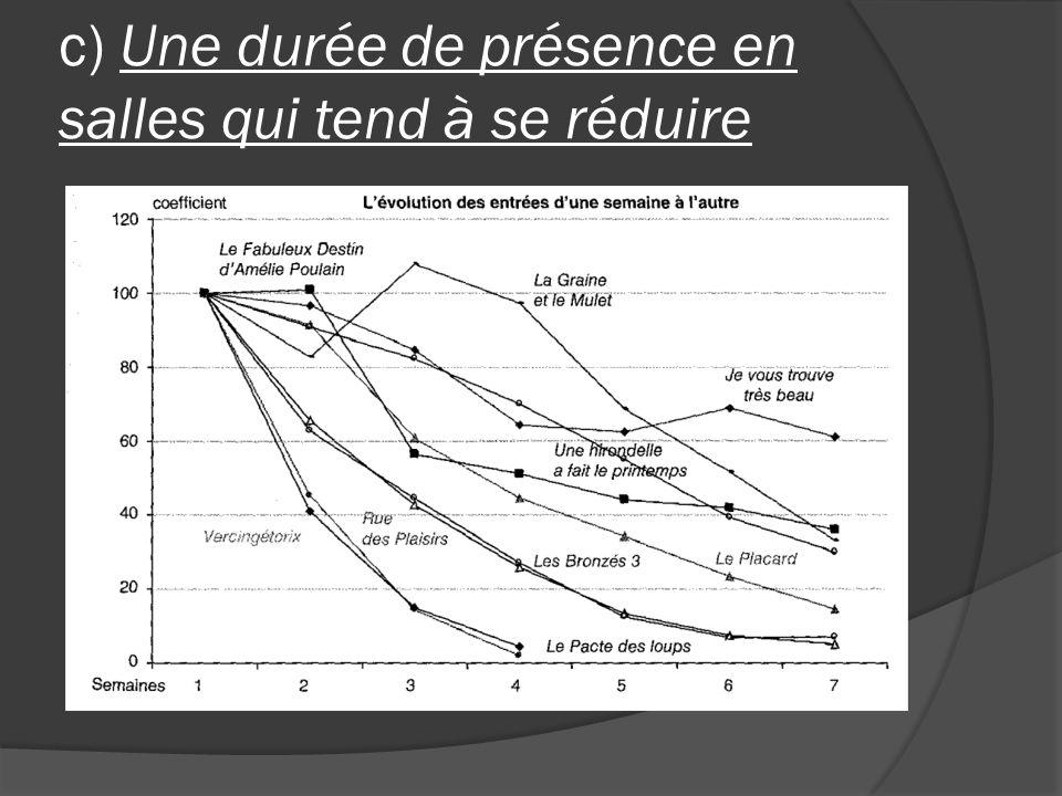 c) Une durée de présence en salles qui tend à se réduire