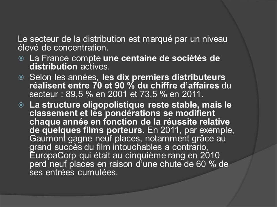 Le secteur de la distribution est marqué par un niveau élevé de concentration.