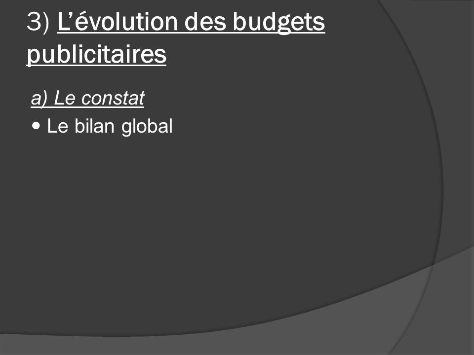 3) Lévolution des budgets publicitaires a) Le constat Le bilan global