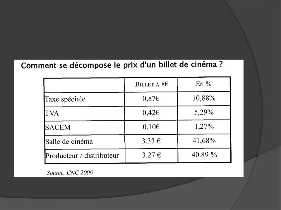 II- LES PRINCIPALES DONNEES CHIFFREES SUR LA DISTRIBUTION EN FRANCE