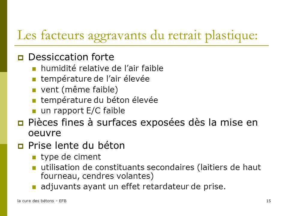 la cure des bétons - EFB15 Les facteurs aggravants du retrait plastique: Dessiccation forte humidité relative de lair faible température de lair élevé