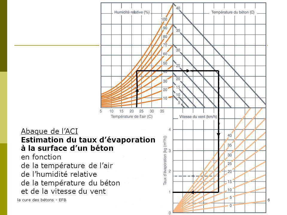 la cure des bétons - EFB16 Abaque de lACI Estimation du taux dévaporation à la surface dun béton en fonction de la température de lair de lhumidité re