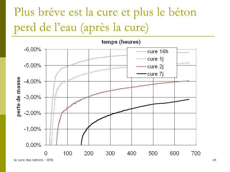 la cure des bétons - EFB24 Plus brève est la cure et plus le béton perd de leau (après la cure)