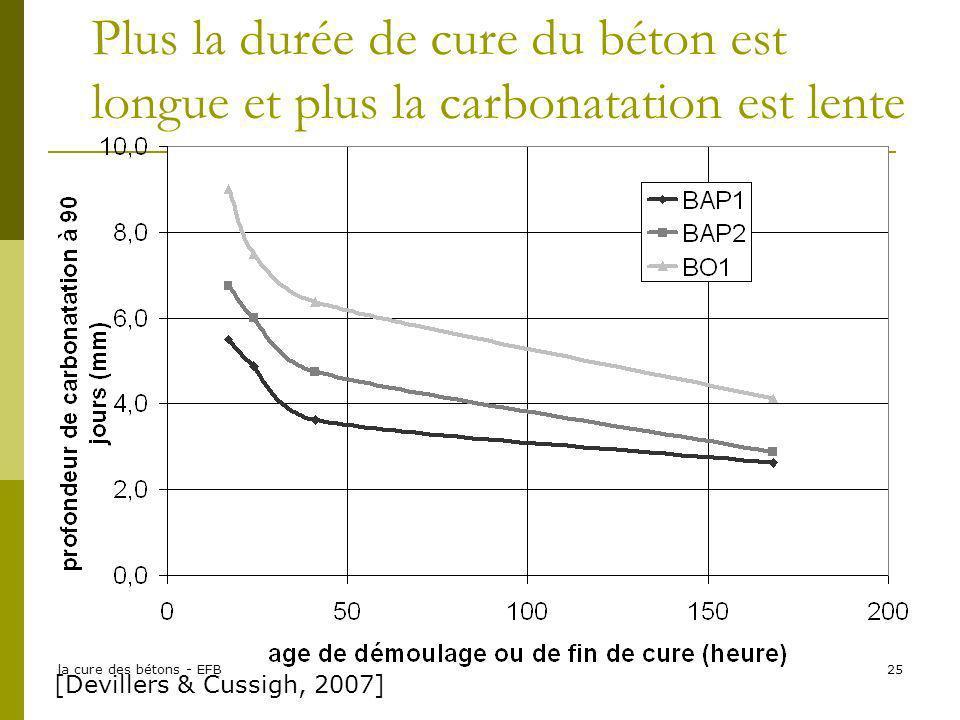 la cure des bétons - EFB25 Plus la durée de cure du béton est longue et plus la carbonatation est lente [Devillers & Cussigh, 2007]