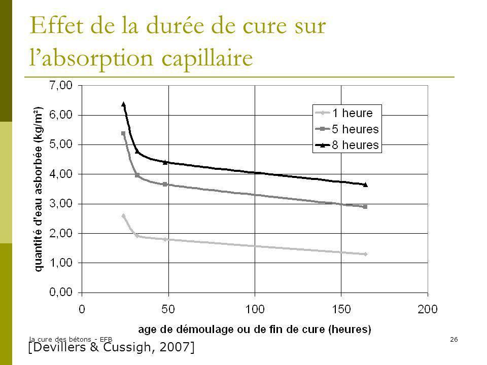 la cure des bétons - EFB26 Effet de la durée de cure sur labsorption capillaire [Devillers & Cussigh, 2007]