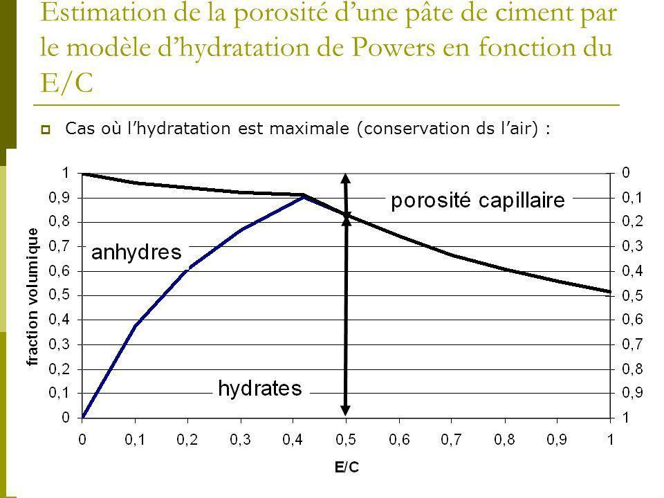 6 Estimation de la porosité dune pâte de ciment par le modèle dhydratation de Powers en fonction du E/C Cas où lhydratation est maximale (conservation