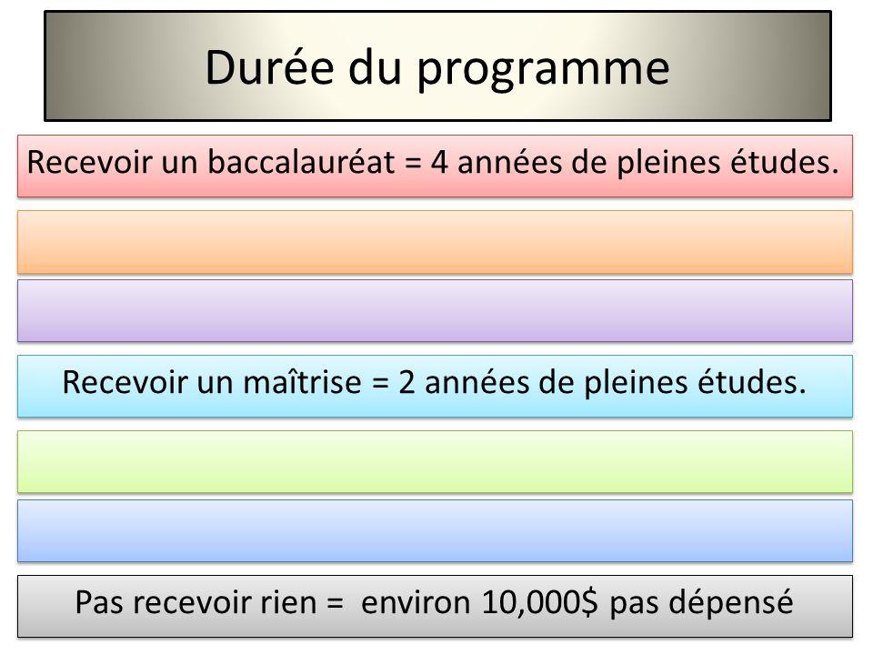Durée du programme Recevoir un baccalauréat = 4 années de pleines études.