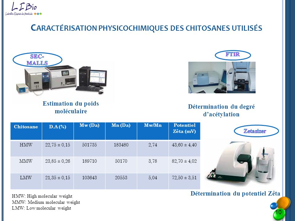 C ARACTÉRISATION PHYSICOCHIMIQUES DES CHITOSANES UTILISÉS Estimation du poids moléculaire Détermination du degré dacétylation Détermination du potenti