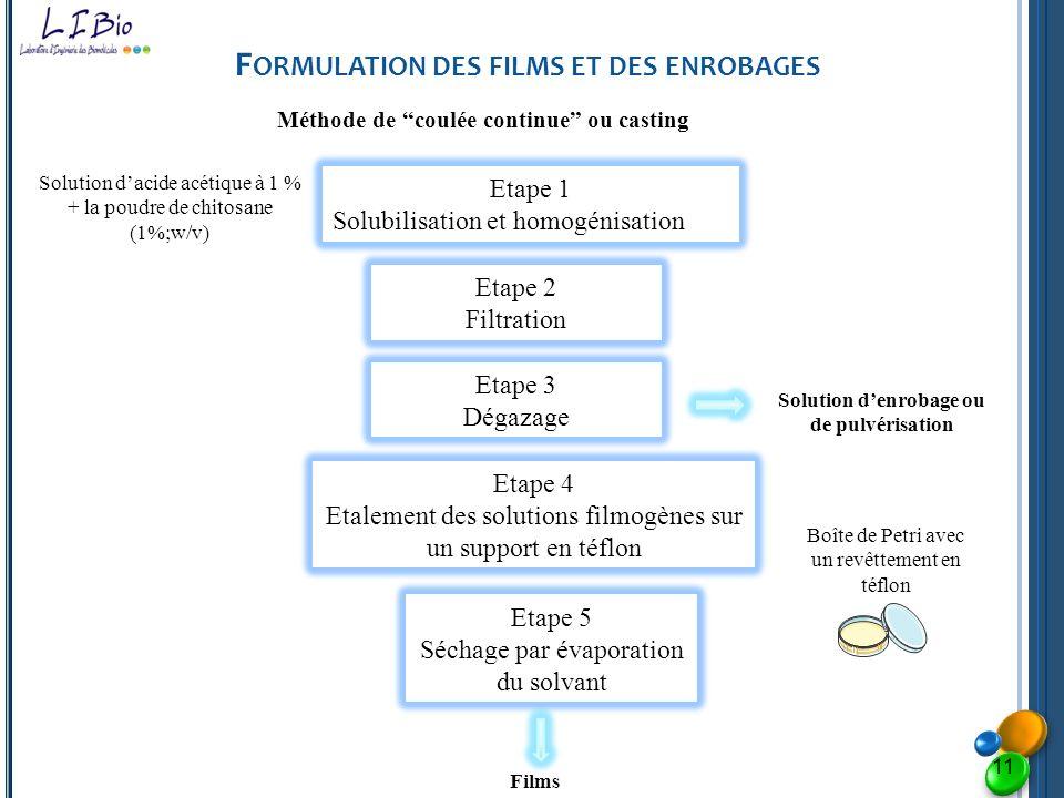 F ORMULATION DES FILMS ET DES ENROBAGES Etape 1 Solubilisation et homogénisation Solution dacide acétique à 1 % + la poudre de chitosane (1%;w/v) Etap
