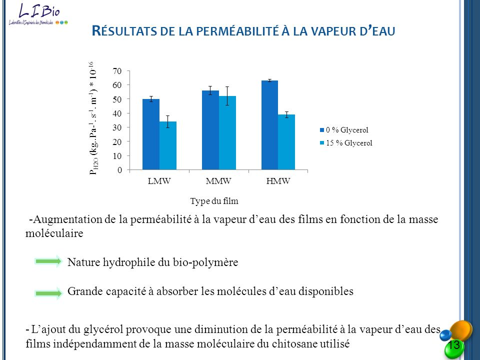R ÉSULTATS DE LA PERMÉABILITÉ À LA VAPEUR D EAU 13 -Augmentation de la perméabilité à la vapeur deau des films en fonction de la masse moléculaire Nat